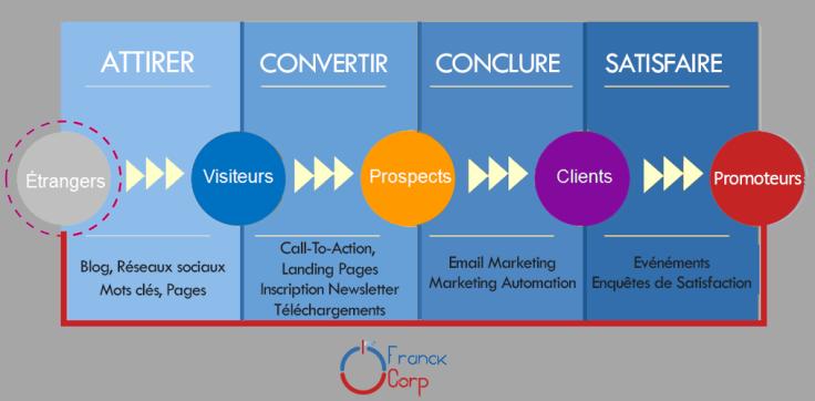 étapes de l'Inbound Marketing