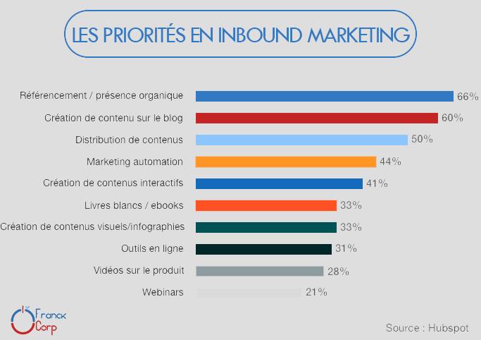 Priorités en Inbound Marketing