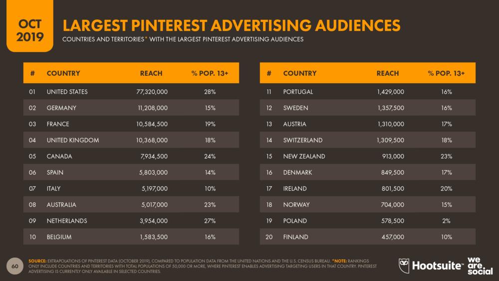 Pinterest's Largest Advertising Audiences October 2019 DataReportal